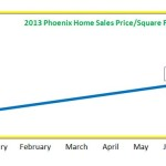 Phoenix Price/Sq Ft in 2013